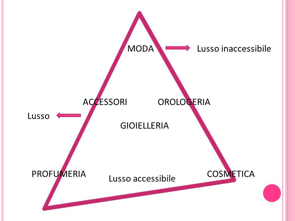 MODA ACCESSORI OROLOGERIA GIOIELLERIA PROFUMERIA COSMETICA Lusso inaccessibile Lusso Lusso accessibile
