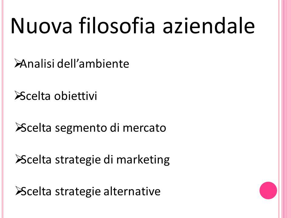 Nuova filosofia aziendale  Analisi dell'ambiente  Scelta obiettivi  Scelta segmento di mercato  Scelta strategie di marketing  Scelta strategie a