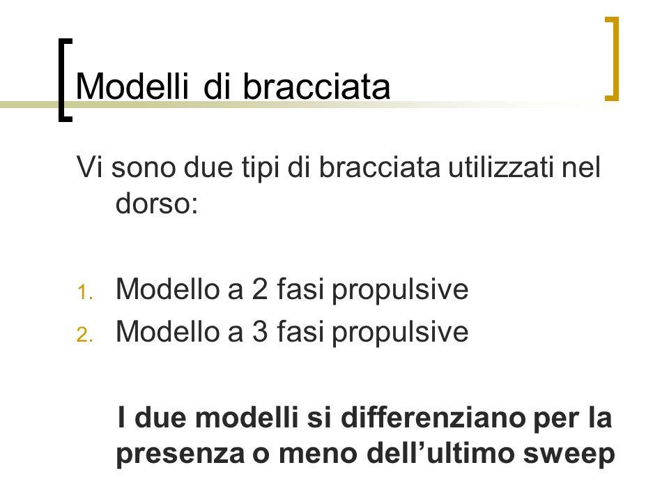 Modelli di bracciata Vi sono due tipi di bracciata utilizzati nel dorso: 1.