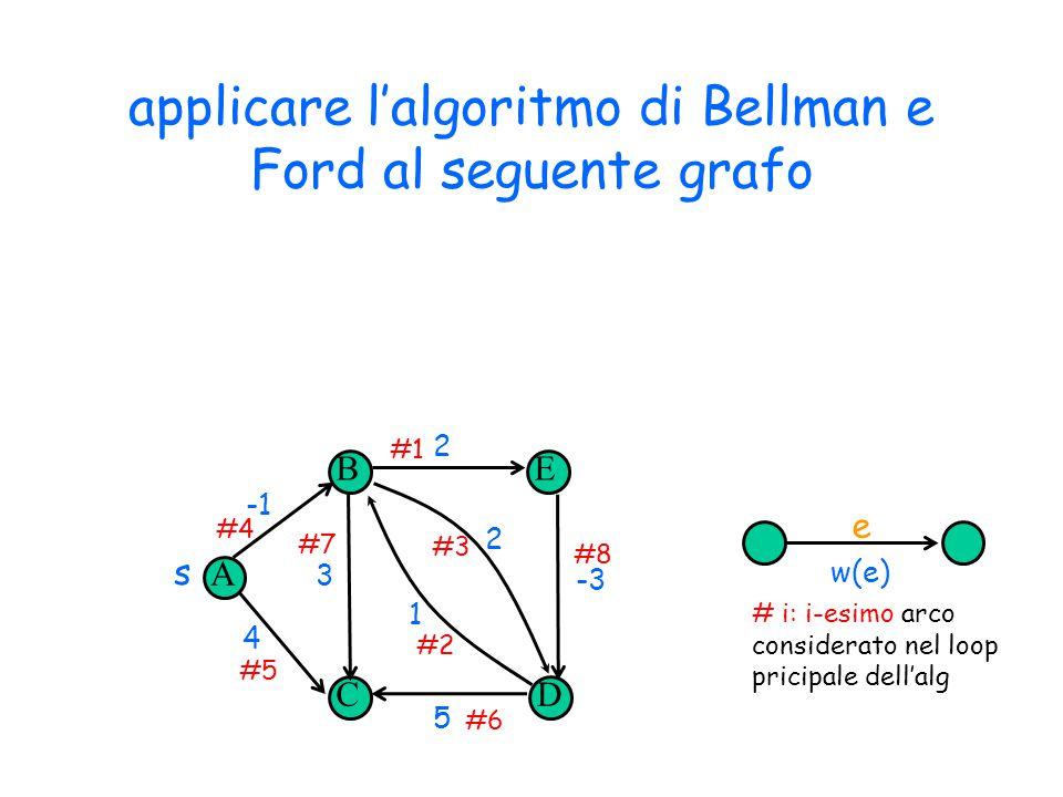 applicare l'algoritmo di Bellman e Ford al seguente grafo A B CD E s 4 3 5 2 -3 1 2 #4 #5 #7 #2 #3 #1 #8 #6 w(e) # i: i-esimo arco considerato nel loo