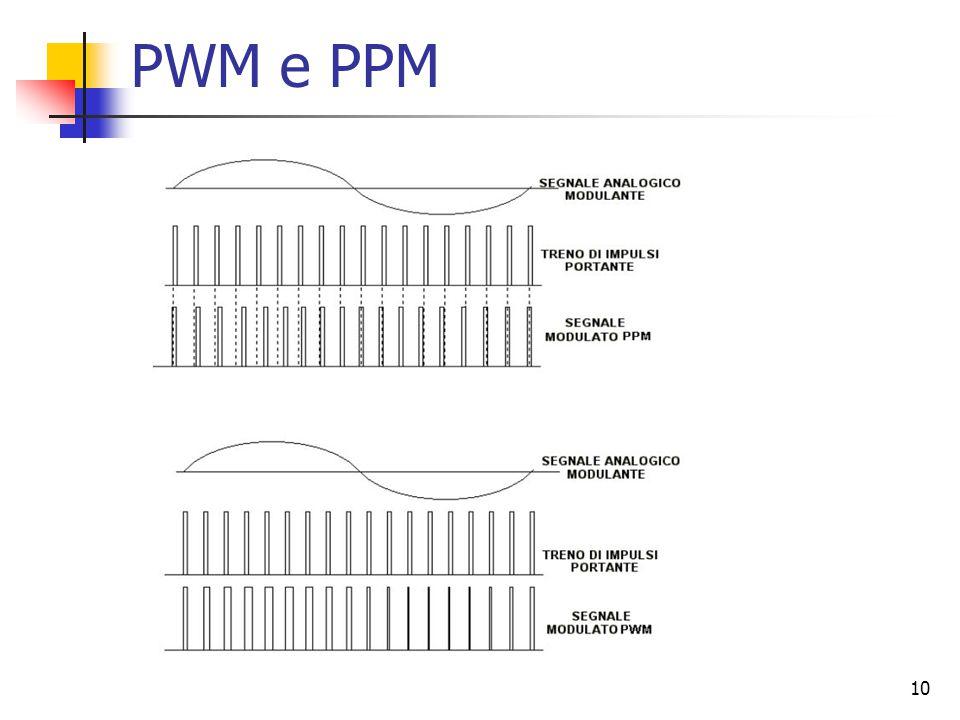 10 PWM e PPM