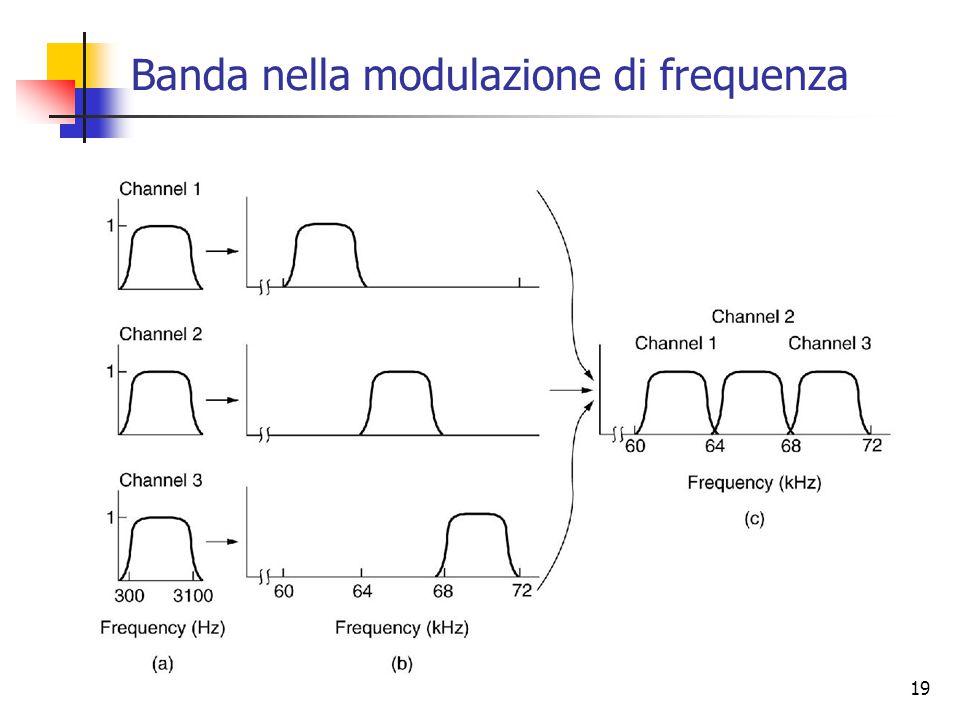 19 Banda nella modulazione di frequenza