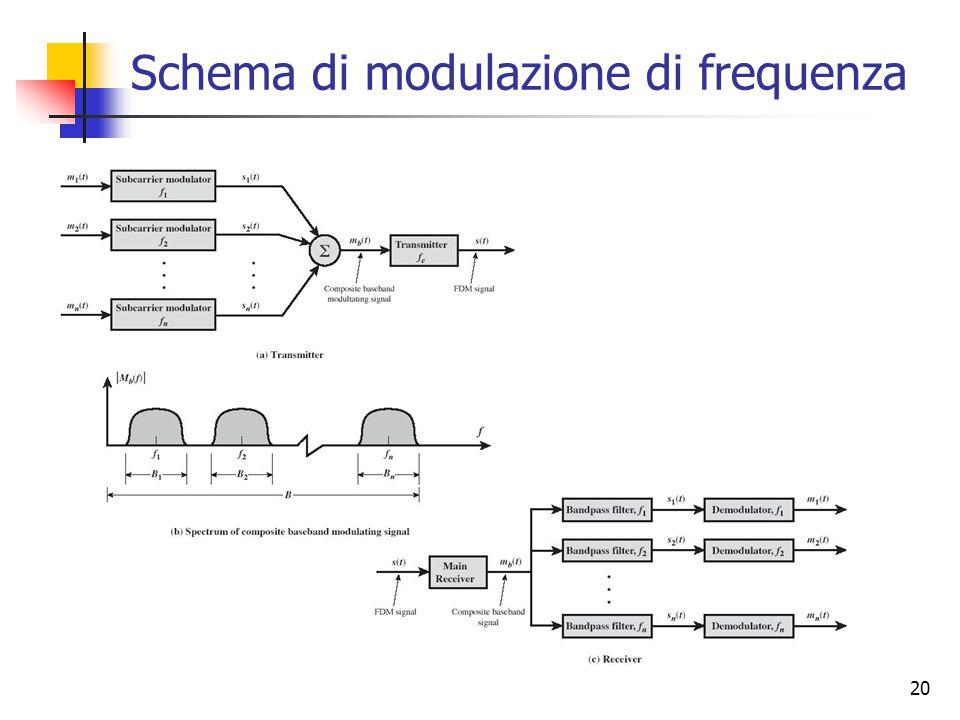 20 Schema di modulazione di frequenza