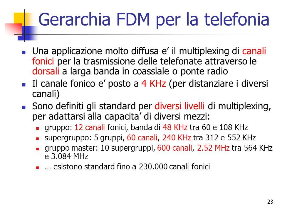 23 Gerarchia FDM per la telefonia Una applicazione molto diffusa e' il multiplexing di canali fonici per la trasmissione delle telefonate attraverso le dorsali a larga banda in coassiale o ponte radio Il canale fonico e' posto a 4 KHz (per distanziare i diversi canali) Sono definiti gli standard per diversi livelli di multiplexing, per adattarsi alla capacita' di diversi mezzi: gruppo: 12 canali fonici, banda di 48 KHz tra 60 e 108 KHz supergruppo: 5 gruppi, 60 canali, 240 KHz tra 312 e 552 KHz gruppo master: 10 supergruppi, 600 canali, 2.52 MHz tra 564 KHz e 3.084 MHz … esistono standard fino a 230.000 canali fonici