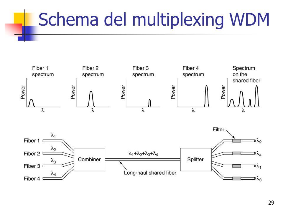 29 Schema del multiplexing WDM
