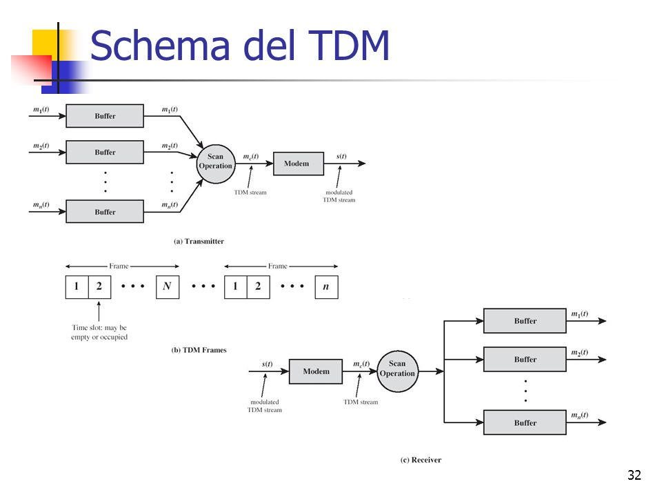 32 Schema del TDM