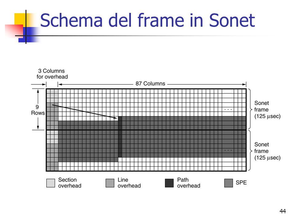 44 Schema del frame in Sonet