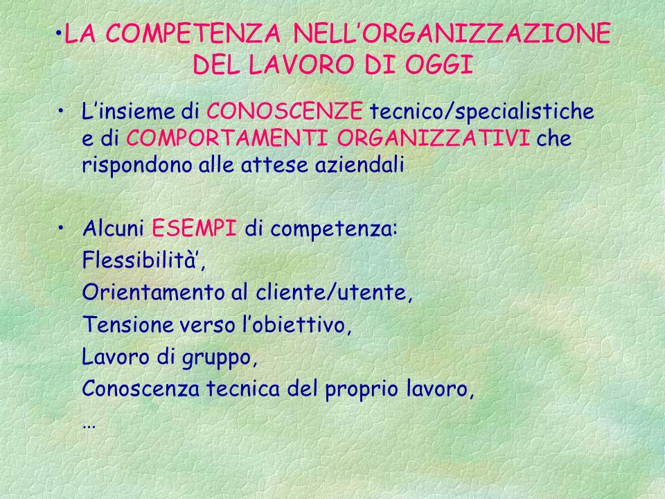 LA COMPETENZA NELL'ORGANIZZAZIONE DEL LAVORO DI OGGI L'insieme di CONOSCENZE tecnico/specialistiche e di COMPORTAMENTI ORGANIZZATIVI che rispondono alle attese aziendali Alcuni ESEMPI di competenza: Flessibilità', Orientamento al cliente/utente, Tensione verso l'obiettivo, Lavoro di gruppo, Conoscenza tecnica del proprio lavoro, …