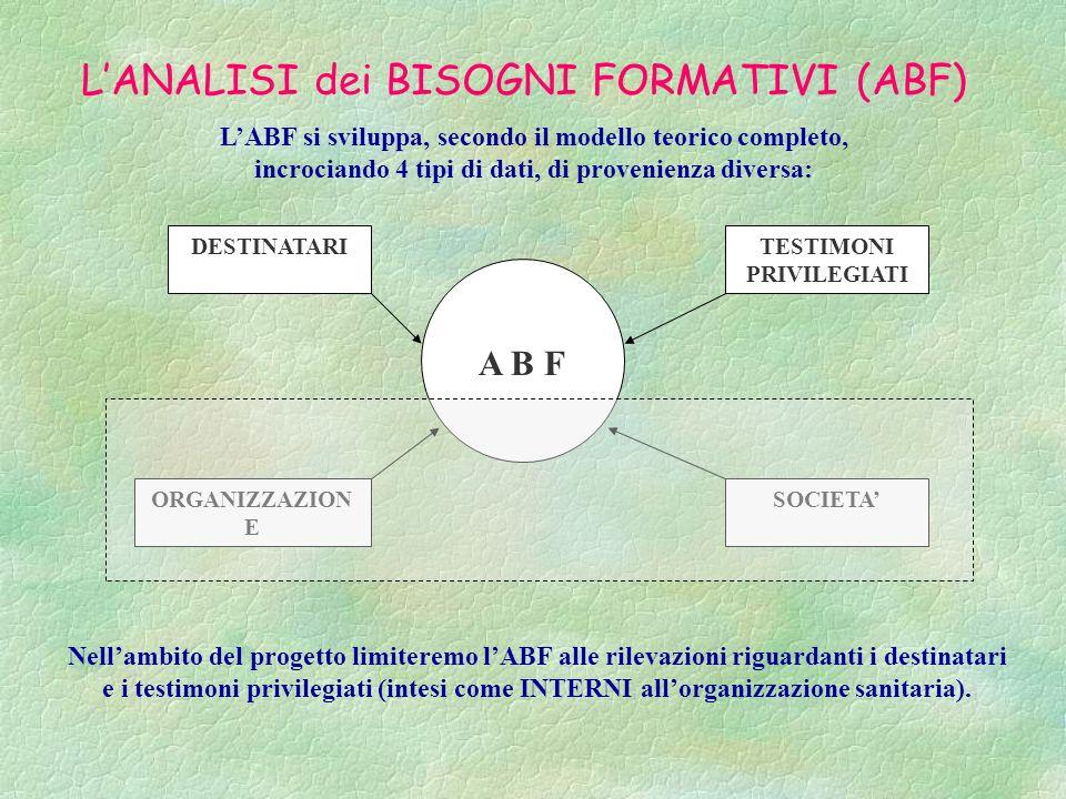 L'ANALISI dei BISOGNI FORMATIVI (ABF) A B F DESTINATARI ORGANIZZAZION E SOCIETA' TESTIMONI PRIVILEGIATI L'ABF si sviluppa, secondo il modello teorico completo, incrociando 4 tipi di dati, di provenienza diversa: Nell'ambito del progetto limiteremo l'ABF alle rilevazioni riguardanti i destinatari e i testimoni privilegiati (intesi come INTERNI all'organizzazione sanitaria).