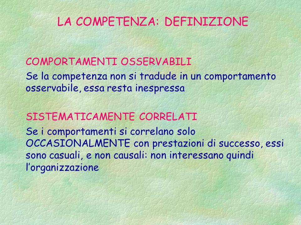 LA COMPETENZA: DEFINIZIONE COMPORTAMENTI OSSERVABILI Se la competenza non si tradude in un comportamento osservabile, essa resta inespressa SISTEMATICAMENTE CORRELATI Se i comportamenti si correlano solo OCCASIONALMENTE con prestazioni di successo, essi sono casuali, e non causali: non interessano quindi l'organizzazione