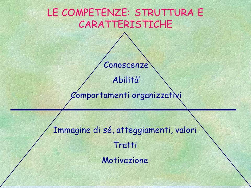 LE COMPETENZE: STRUTTURA E CARATTERISTICHE Conoscenze Abilità' Comportamenti organizzativi Immagine di sé, atteggiamenti, valori Tratti Motivazione