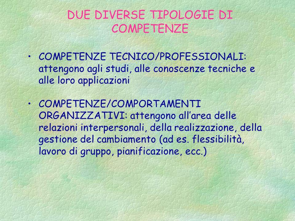 DUE DIVERSE TIPOLOGIE DI COMPETENZE COMPETENZE TECNICO/PROFESSIONALI: attengono agli studi, alle conoscenze tecniche e alle loro applicazioni COMPETENZE/COMPORTAMENTI ORGANIZZATIVI: attengono all'area delle relazioni interpersonali, della realizzazione, della gestione del cambiamento (ad es.