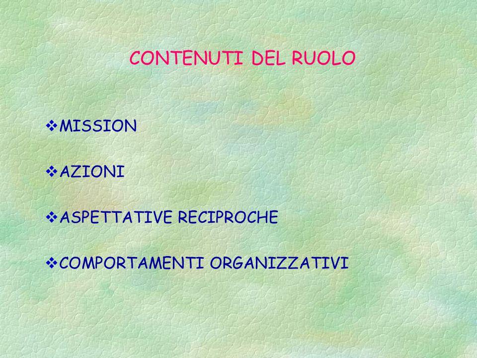 CONTENUTI DEL RUOLO  MISSION  AZIONI  ASPETTATIVE RECIPROCHE  COMPORTAMENTI ORGANIZZATIVI