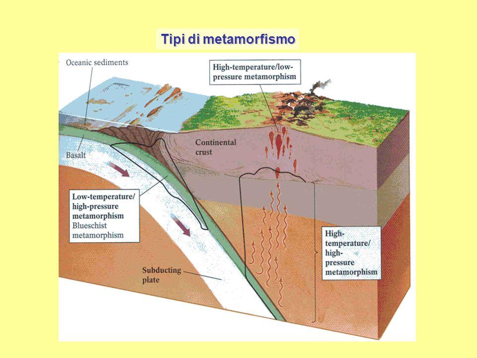 Tipi di metamorfismo I vari fattori del metamorfismo (temperatura, pressione, fluidi) hanno diversa importanza nei diversi ambienti geologici. Sulla b