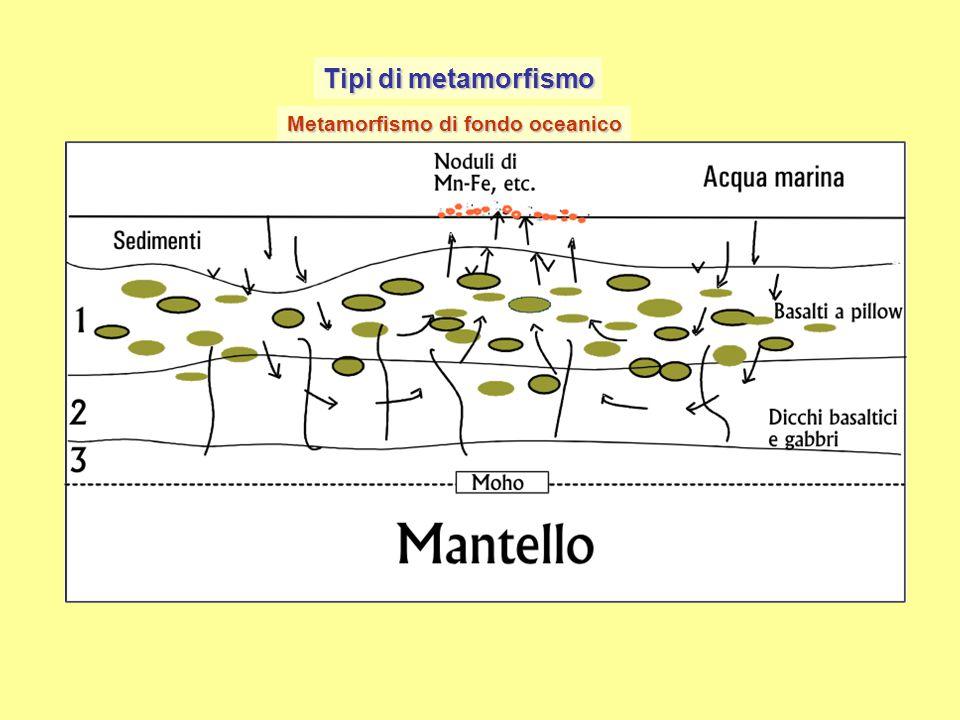 Tipi di metamorfismo Metamorfismo di fondo oceanico Il metamorfismo di fondo oceanico interessa le rocce che costituiscono i fondi degli oceani. Esso