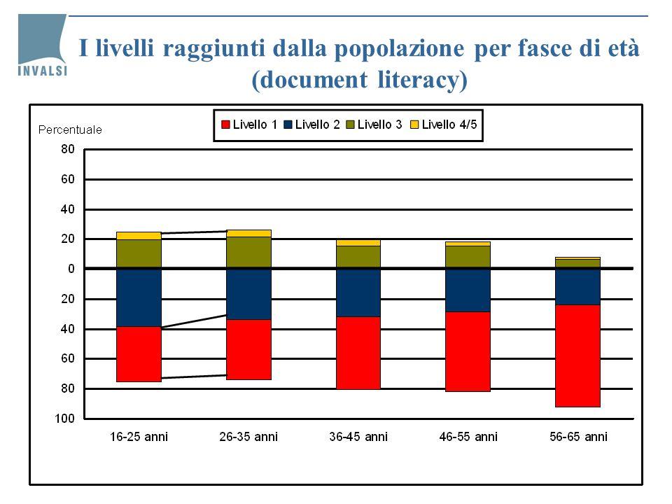 I livelli raggiunti dalla popolazione per fasce di età (document literacy)