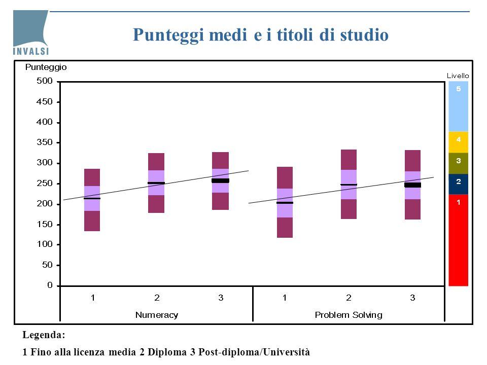 Punteggi medi e partecipazione ad attività formative Poco meno del 19% della popolazione (studenti esclusi) risulta coinvolto in attività formative
