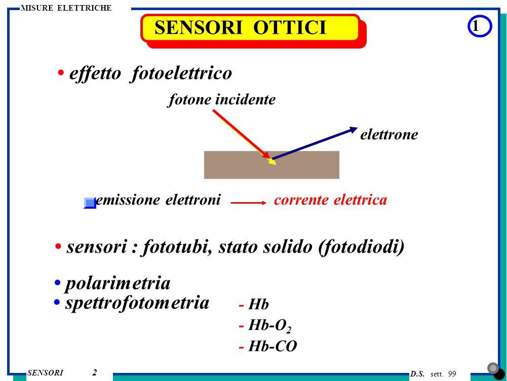 D.S. sett. 99 SENSORI MISURE ELETTRICHE 2 SENSORI OTTICI 1 effetto fotoelettrico fotone incidente elettrone emissione elettroni corrente elettrica pol