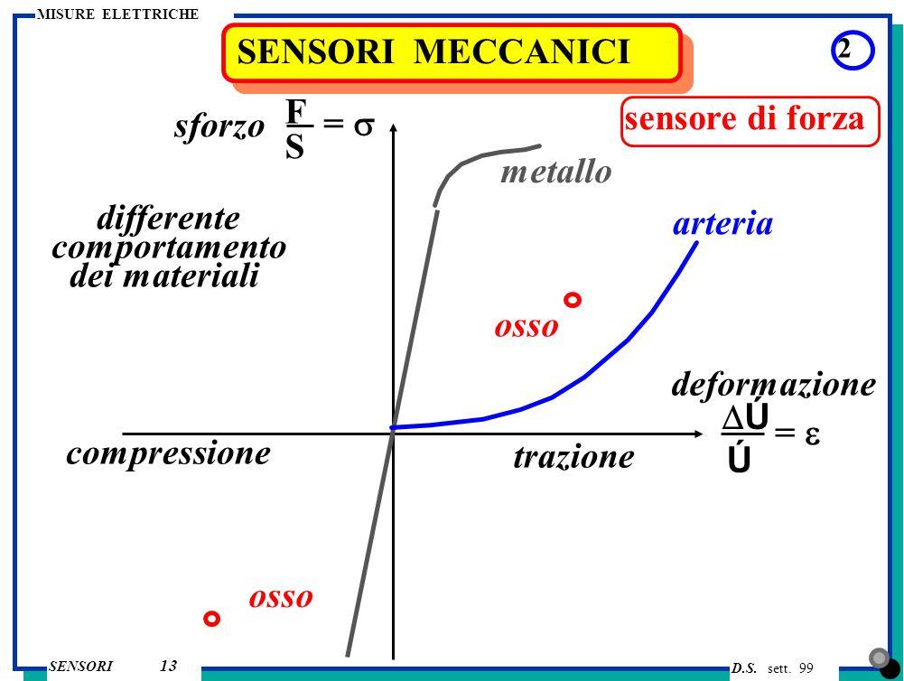 D.S. sett. 99 SENSORI MISURE ELETTRICHE 13 SENSORI MECCANICI 2 sensore di forza F S ÚÚ Ú =  =  trazione compressione sforzo deformazione osso met