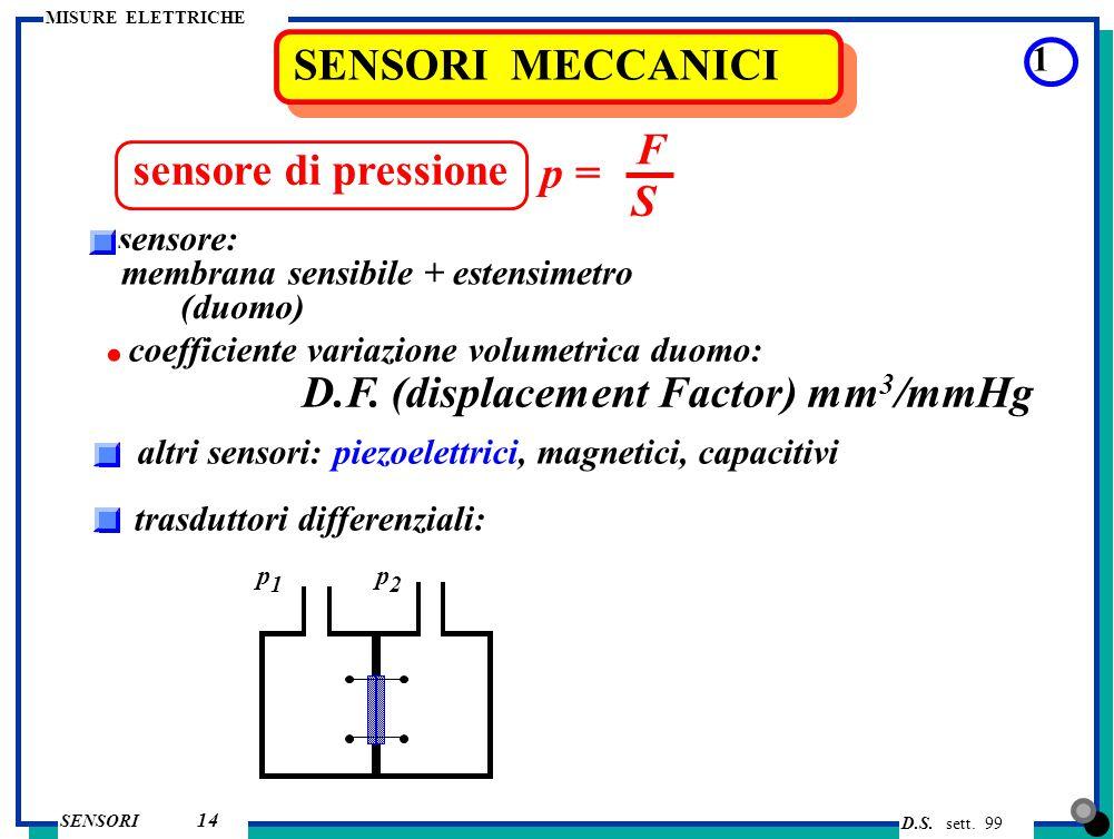 D.S. sett. 99 SENSORI MISURE ELETTRICHE 14 SENSORI MECCANICI 1 sensore di pressione p = F S membrana sensibile + estensimetro sensore: (duomo) coeffic