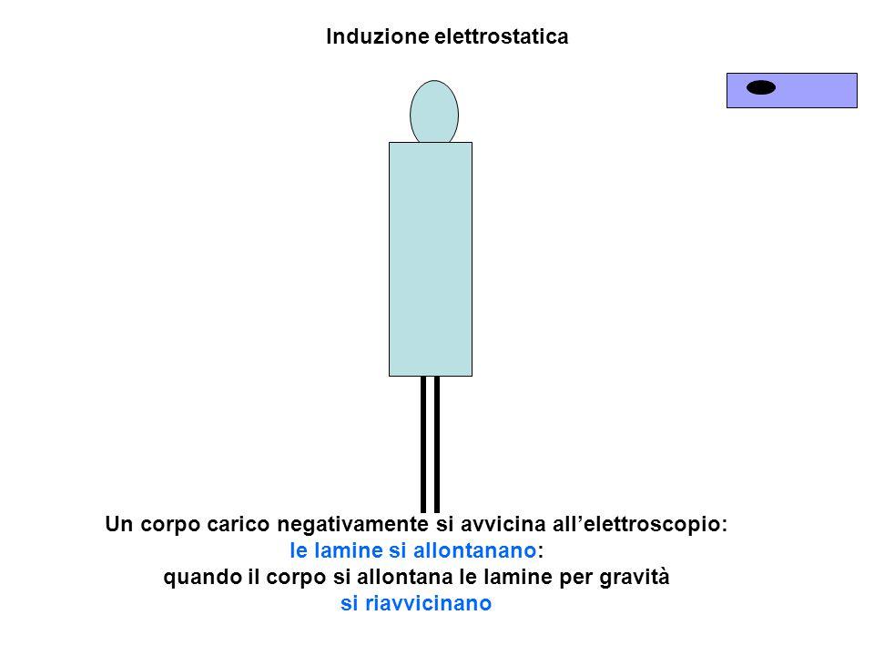 Un corpo carico negativamente si avvicina all'elettroscopio: le lamine si allontanano: quando il corpo si allontana le lamine per gravità si riavvicinano Induzione elettrostatica
