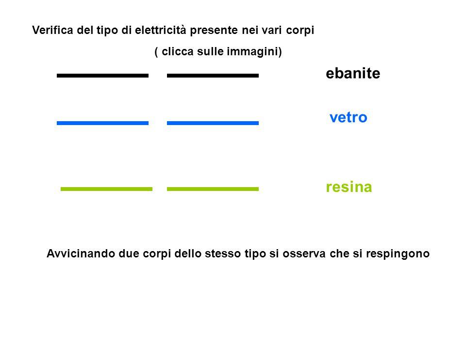 Verifica il tipo di elettricità presente nei vari corpi Ebanite + resina Ebanite + vetro Resina + vetro Avvicinando due corpi di diverso tipo si osserva che essi si respingono o si attraggono Si può concludere Esistono solo due tipi di elettricità: 1) simile a quella dell'ebanite (resinosa, negativa) 2) simile a quella del vetro (vitrea,positiva)
