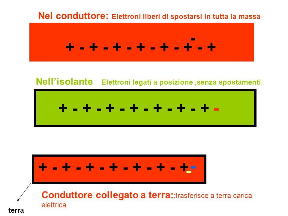 + - + - + - + - + - + - + Nel conduttore: Nell'isolante - Elettroni liberi di spostarsi in tutta la massa Elettroni legati a posizione,senza spostamenti - + - + - + - + - + - + - + terra Conduttore collegato a terra: :trasferisce a terra carica elettrica - -