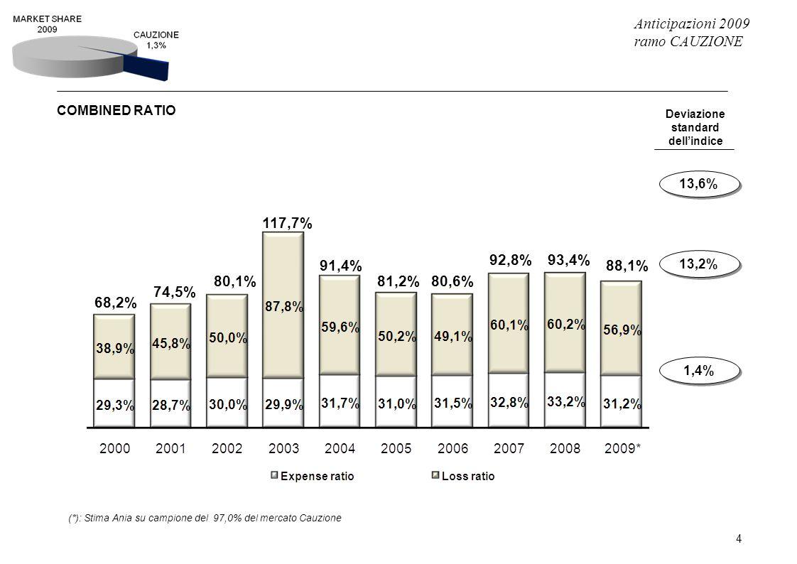 Anticipazioni 2009 ramo CAUZIONE 5 SALDO E RISULTATO TECNICO (milioni di euro) Valori assoluti e valori % rispetto ai premi di competenza (*): Stima Ania su campione del 97,0% del mercato Cauzione