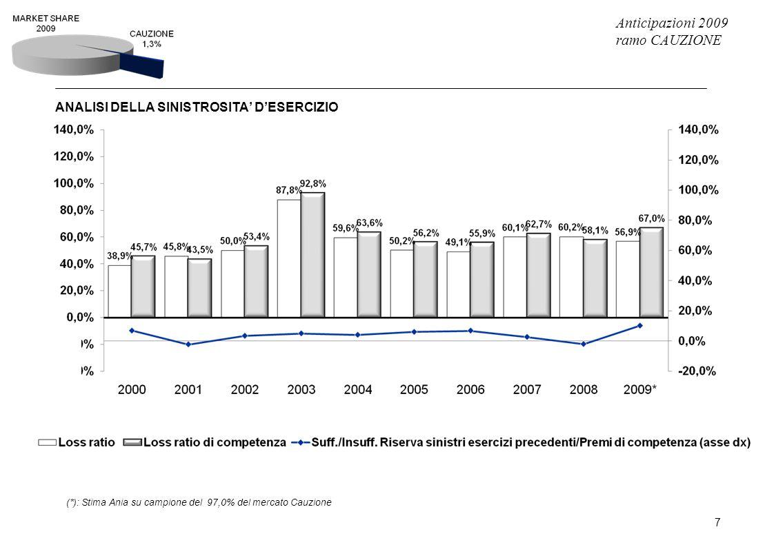 Anticipazioni 2009 ramo CAUZIONE 7 ANALISI DELLA SINISTROSITA' D'ESERCIZIO (*): Stima Ania su campione del 97,0% del mercato Cauzione