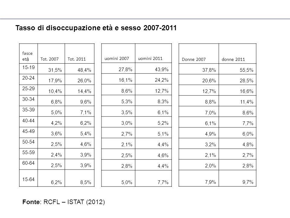 Tasso di disoccupazione età e sesso 2007-2011 fasce et à Tot. 2007Tot. 2011 15-19 31,5%48,4% 20-24 17,9%26,0% 25-29 10,4%14,4% 30-34 6,8%9,6% 35-39 5,