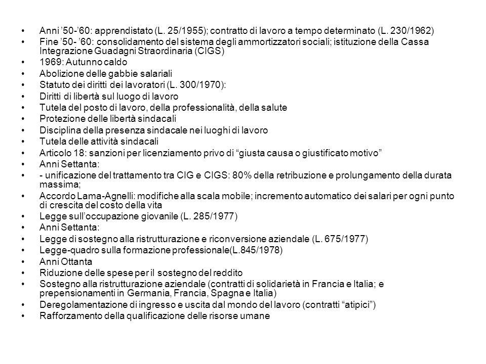 Anni '50-'60: apprendistato (L. 25/1955); contratto di lavoro a tempo determinato (L. 230/1962) Fine '50- '60: consolidamento del sistema degli ammort