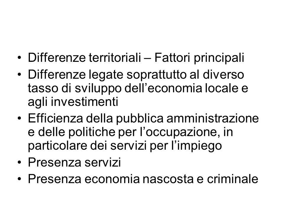 Differenze territoriali – Fattori principali Differenze legate soprattutto al diverso tasso di sviluppo dell'economia locale e agli investimenti Effic