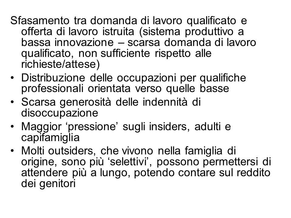 Sfasamento tra domanda di lavoro qualificato e offerta di lavoro istruita (sistema produttivo a bassa innovazione – scarsa domanda di lavoro qualifica