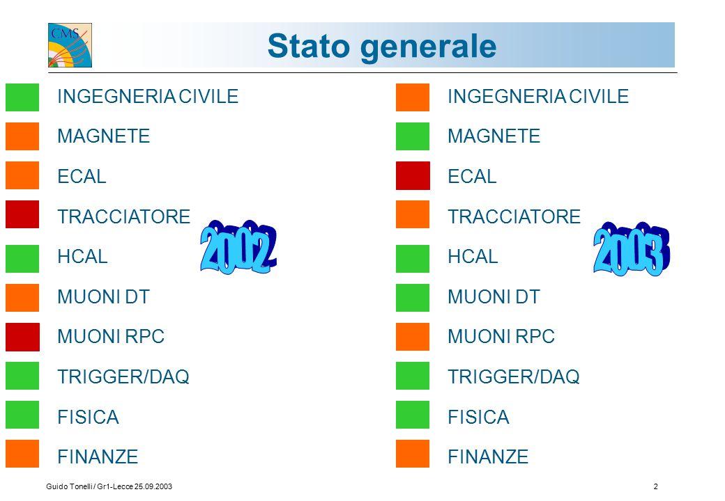 Guido Tonelli / Gr1-Lecce 25.09.20032 Stato generale INGEGNERIA CIVILE MAGNETE ECAL TRACCIATORE HCAL MUONI DT MUONI RPC TRIGGER/DAQ FISICA FINANZE INGEGNERIA CIVILE MAGNETE ECAL TRACCIATORE HCAL MUONI DT MUONI RPC TRIGGER/DAQ FISICA FINANZE
