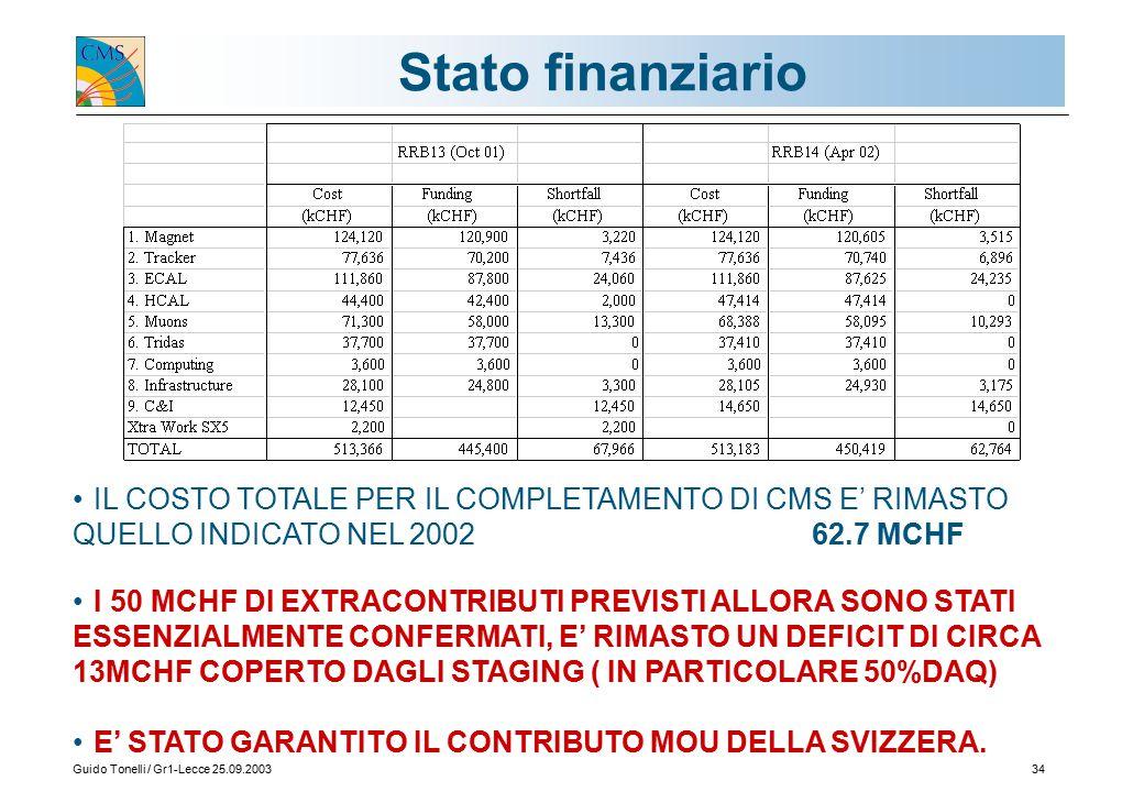 Guido Tonelli / Gr1-Lecce 25.09.200334 Stato finanziario IL COSTO TOTALE PER IL COMPLETAMENTO DI CMS E' RIMASTO QUELLO INDICATO NEL 2002 62.7 MCHF I 50 MCHF DI EXTRACONTRIBUTI PREVISTI ALLORA SONO STATI ESSENZIALMENTE CONFERMATI, E' RIMASTO UN DEFICIT DI CIRCA 13MCHF COPERTO DAGLI STAGING ( IN PARTICOLARE 50%DAQ) E' STATO GARANTITO IL CONTRIBUTO MOU DELLA SVIZZERA.