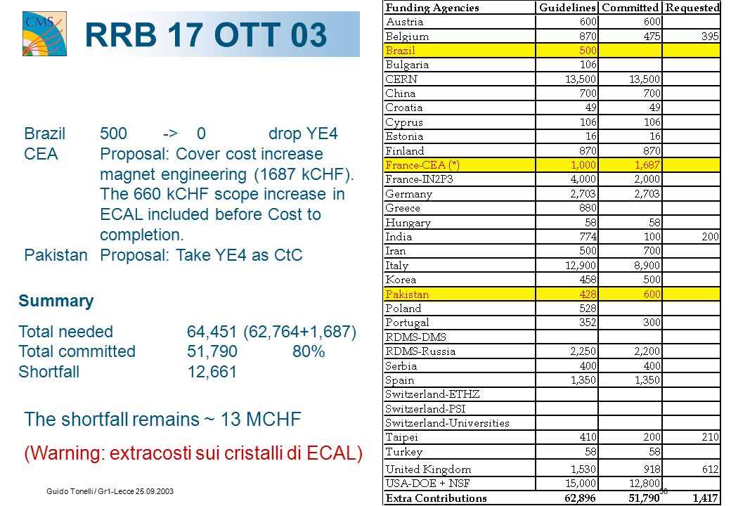 Guido Tonelli / Gr1-Lecce 25.09.200336 RRB17 OTT 03 Brazil 500 -> 0 drop YE4 CEA Proposal: Cover cost increase magnet engineering (1687 kCHF). The 660