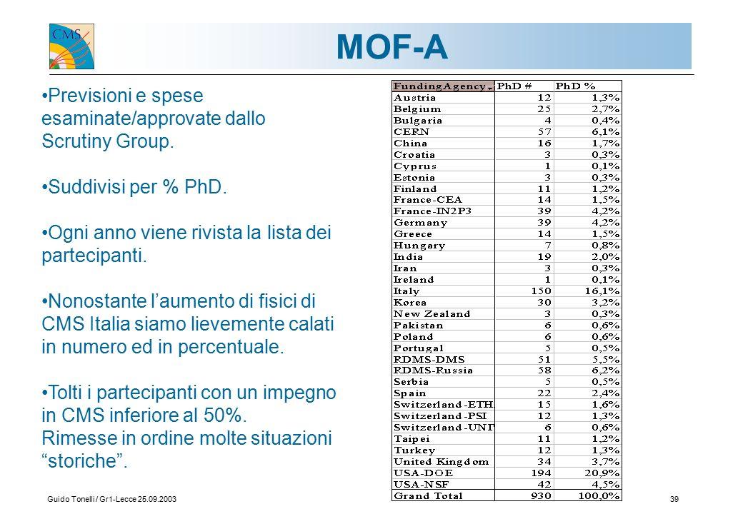 Guido Tonelli / Gr1-Lecce 25.09.200339 MOF-A Previsioni e spese esaminate/approvate dallo Scrutiny Group.