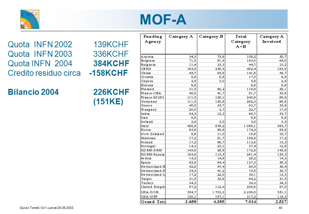 Guido Tonelli / Gr1-Lecce 25.09.200340 MOF-A Quota INFN 2002 139KCHF Quota INFN 2003 336KCHF Quota INFN 2004 384KCHF Credito residuo circa -158KCHF Bilancio 2004 226KCHF (151KE)