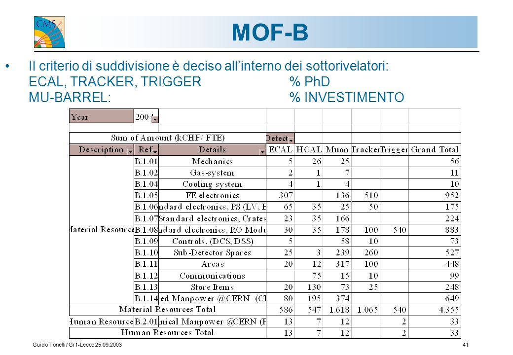 Guido Tonelli / Gr1-Lecce 25.09.200341 MOF-B Il criterio di suddivisione è deciso all'interno dei sottorivelatori: ECAL, TRACKER, TRIGGER% PhD MU-BARREL:% INVESTIMENTO