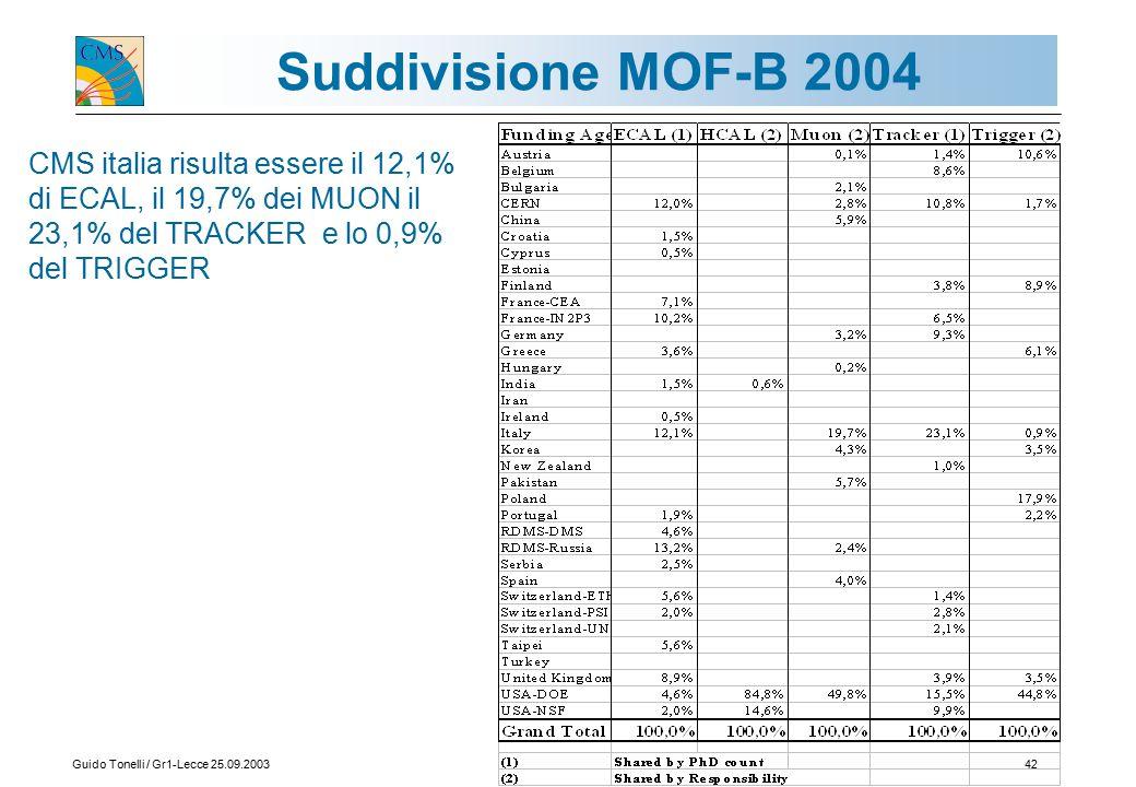 Guido Tonelli / Gr1-Lecce 25.09.200342 Suddivisione MOF-B 2004 CMS italia risulta essere il 12,1% di ECAL, il 19,7% dei MUON il 23,1% del TRACKER e lo 0,9% del TRIGGER