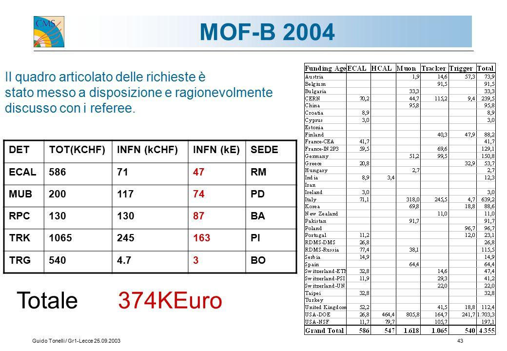 Guido Tonelli / Gr1-Lecce 25.09.200343 MOF-B 2004 Il quadro articolato delle richieste è stato messo a disposizione e ragionevolmente discusso con i referee.