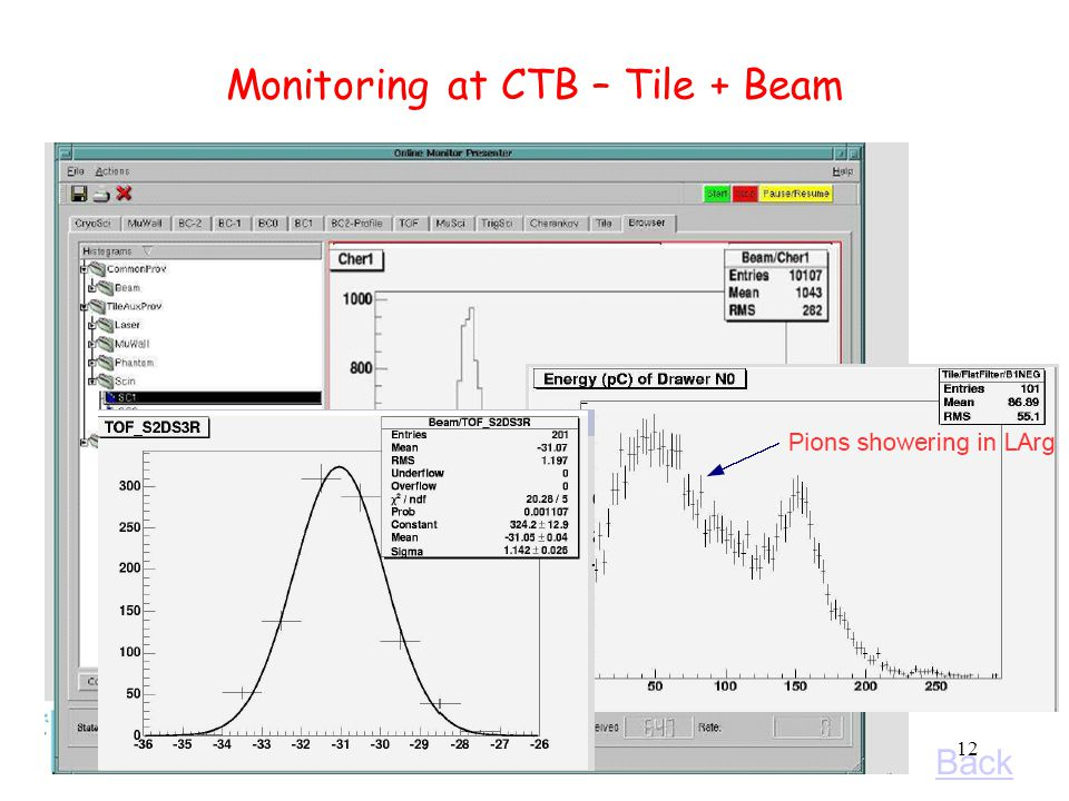 23 Settembre 2004Nino Del Prete12 Monitoring at CTB – Tile + Beam Back