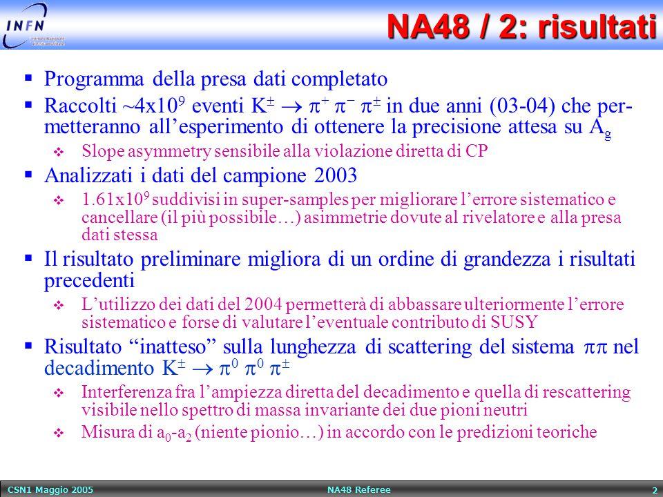 CSN1 Maggio 2005 NA48 Referee 2 NA48 / 2: risultati  Programma della presa dati completato  Raccolti ~4x10 9 eventi K    +  −   in due anni (03-04) che per- metteranno all'esperimento di ottenere la precisione attesa su A g  Slope asymmetry sensibile alla violazione diretta di CP  Analizzati i dati del campione 2003  1.61x10 9 suddivisi in super-samples per migliorare l'errore sistematico e cancellare (il più possibile…) asimmetrie dovute al rivelatore e alla presa dati stessa  Il risultato preliminare migliora di un ordine di grandezza i risultati precedenti  L'utilizzo dei dati del 2004 permetterà di abbassare ulteriormente l'errore sistematico e forse di valutare l'eventuale contributo di SUSY  Risultato inatteso sulla lunghezza di scattering del sistema  nel decadimento K    0  0    Interferenza fra l'ampiezza diretta del decadimento e quella di rescattering visibile nello spettro di massa invariante dei due pioni neutri  Misura di a 0 -a 2 (niente pionio…) in accordo con le predizioni teoriche