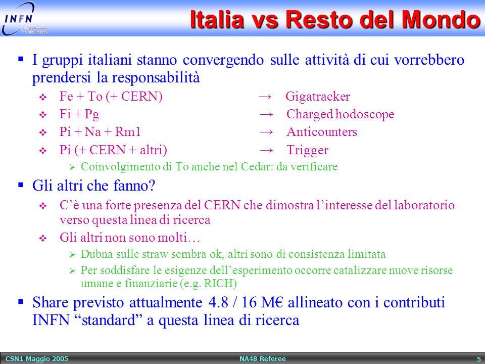 CSN1 Maggio 2005 NA48 Referee 5 Italia vs Resto del Mondo  I gruppi italiani stanno convergendo sulle attività di cui vorrebbero prendersi la responsabilità  Fe + To (+ CERN) → Gigatracker  Fi + Pg → Charged hodoscope  Pi + Na + Rm1 → Anticounters  Pi (+ CERN + altri) → Trigger  Coinvolgimento di To anche nel Cedar: da verificare  Gli altri che fanno.
