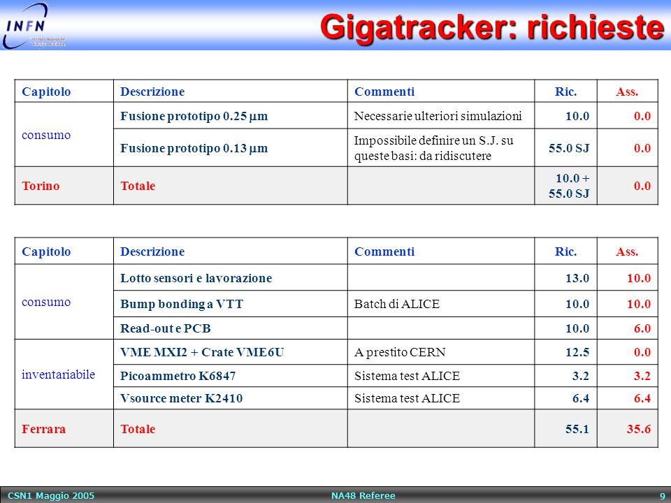 CSN1 Maggio 2005 NA48 Referee 9 Gigatracker: richieste CapitoloDescrizioneCommentiRic.Ass.