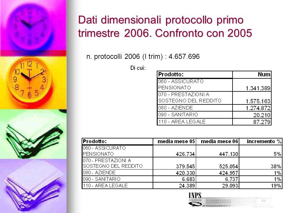 Dati dimensionali protocollo primo trimestre 2006. Confronto con 2005 n. protocolli 2006 (I trim) : 4.657.696