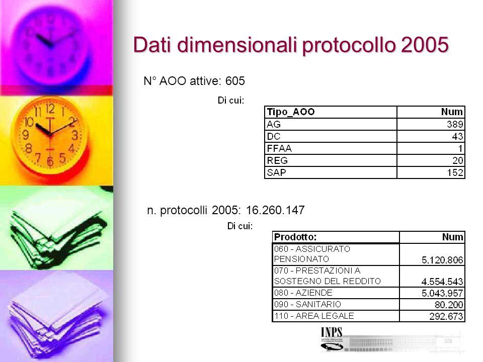 Dati dimensionali protocollo 2005 N° AOO attive: 605 n. protocolli 2005: 16.260.147