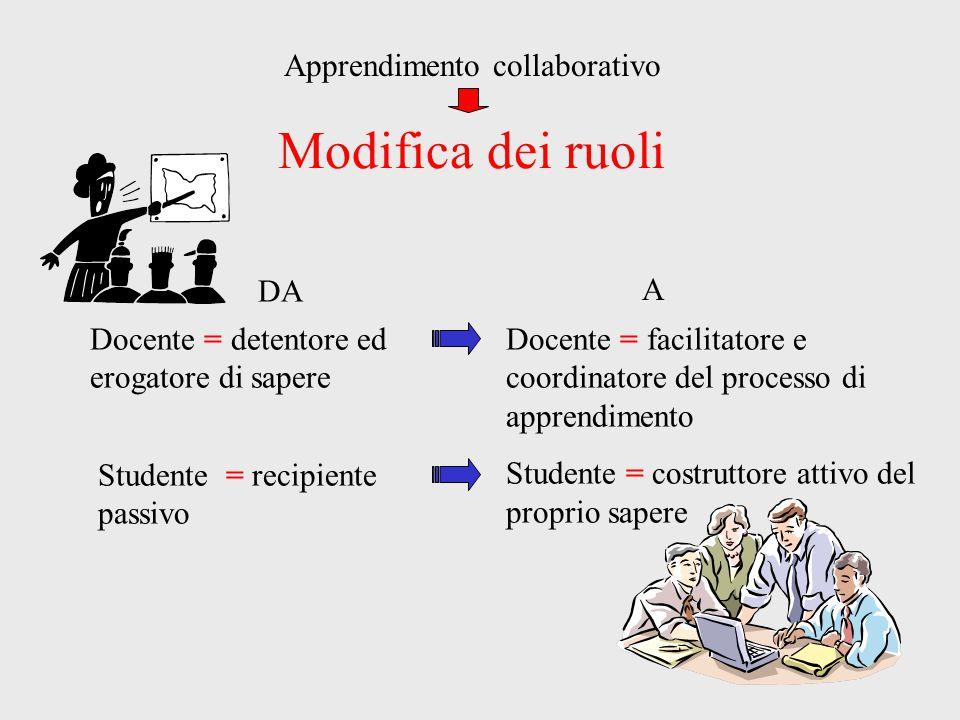 Modifica dei ruoli Docente = detentore ed erogatore di sapere Docente = facilitatore e coordinatore del processo di apprendimento Studente = costrutto
