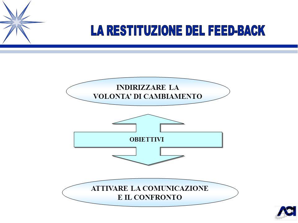 INDIRIZZARE LA VOLONTA' DI CAMBIAMENTO ATTIVARE LA COMUNICAZIONE E IL CONFRONTO OBIETTIVI