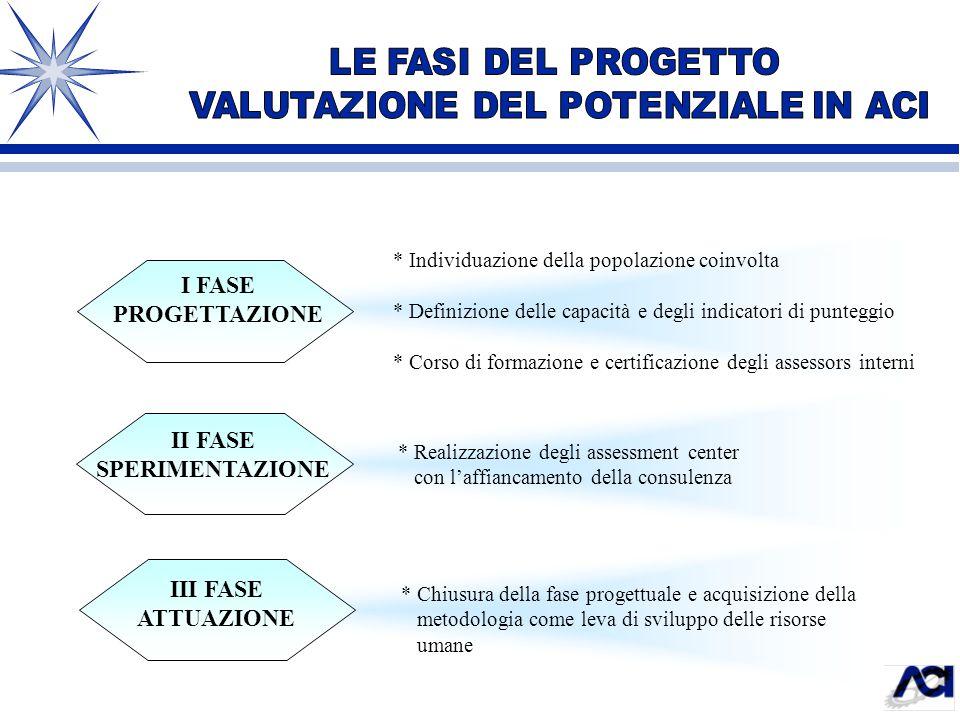 I FASE PROGETTAZIONE II FASE SPERIMENTAZIONE * Individuazione della popolazione coinvolta * Definizione delle capacità e degli indicatori di punteggio